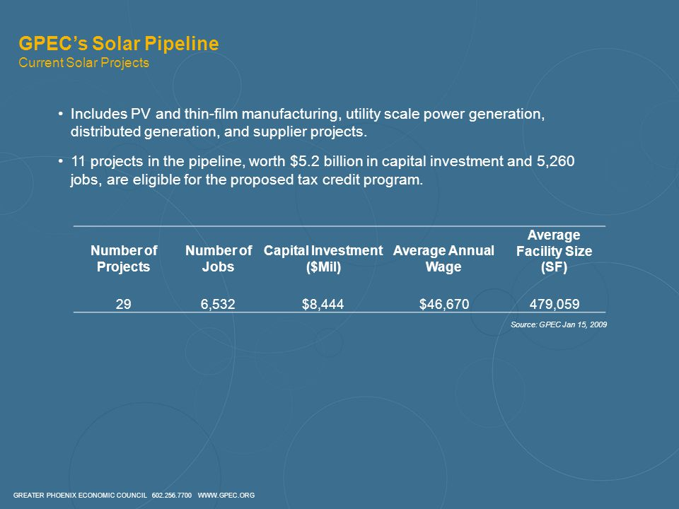 GREATER PHOENIX ECONOMIC COUNCIL 602.256.7700 WWW.GPEC.ORG GPEC's Solar Pipeline Current Solar Projects Number of Projects Number of Jobs Capital Investment ($Mil) Average Annual Wage Average Facility Size (SF) 296,532$8,444$46,670479,059 Includes PV and thin-film manufacturing, utility scale power generation, distributed generation, and supplier projects.