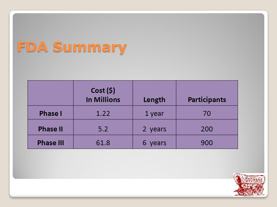 FDA Summary Cost ($) In MillionsLengthParticipants Phase I1.221 year70 Phase II5.22 years200 Phase III61.86 years900