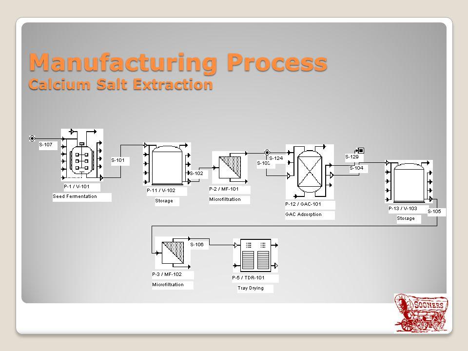 Manufacturing Process Calcium Salt Extraction