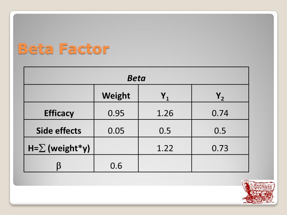 Beta Factor Beta WeightY1Y1 Y2Y2 Efficacy0.951.260.74 Side effects0.050.5 H=  (weight*y) 1.220.73  0.6
