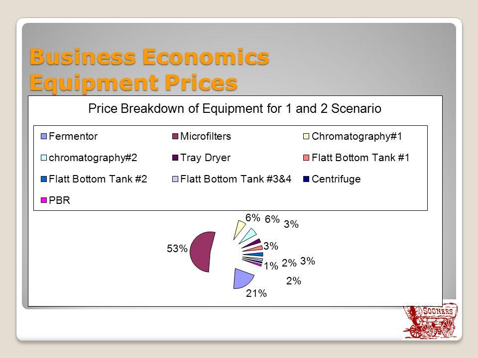 Business Economics Equipment Prices