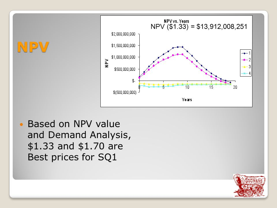NPV Based on NPV value and Demand Analysis, $1.33 and $1.70 are Best prices for SQ1 NPV ($1.33) = $13,912,008,251