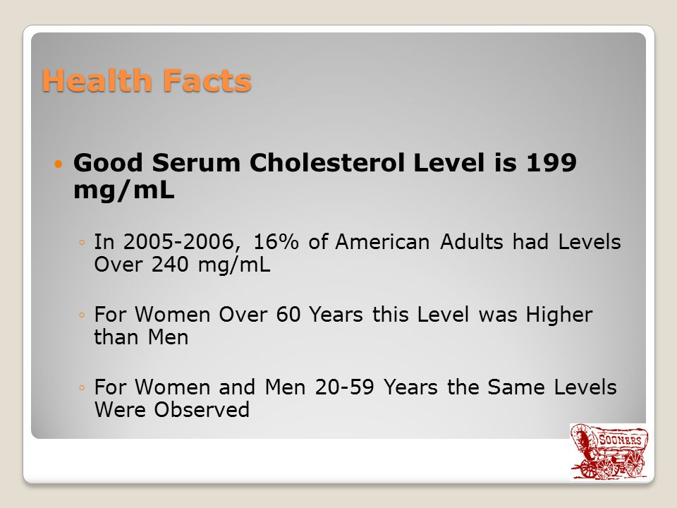 Health Facts Good Serum Cholesterol Level is 199 mg/mL ◦In 2005-2006, 16% of American Adults had Levels Over 240 mg/mL ◦For Women Over 60 Years this Level was Higher than Men ◦For Women and Men 20-59 Years the Same Levels Were Observed