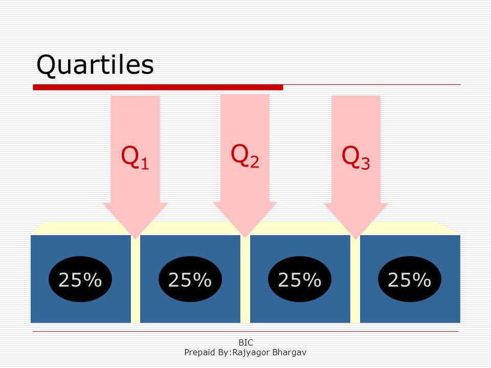 Quartiles 25% Q3Q3 Q2Q2 Q1Q1 BIC Prepaid By:Rajyagor Bhargav