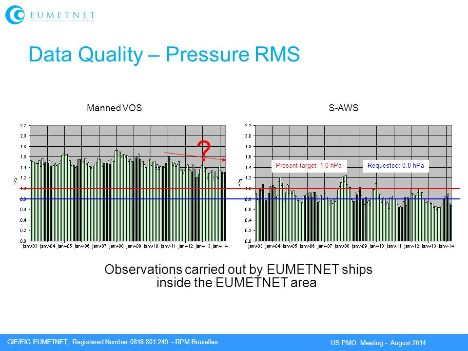 GIE/EIG EUMETNET, Registered Number 0818.801.249 - RPM Bruxelles US PMO Meeting - August 2014 Data Quality – Pressure RMS Manned VOSS-AWS Observations carried out by EUMETNET ships inside the EUMETNET area Present target: 1.0 hPa .