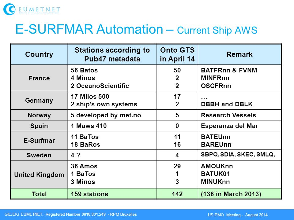 GIE/EIG EUMETNET, Registered Number 0818.801.249 - RPM Bruxelles US PMO Meeting - August 2014 E-SURFMAR Automation – Current Ship AWS Country Stations according to Pub47 metadata Onto GTS in April 14 Remark France 56 Batos 4 Minos 2 OceanoScientific 50 2 2 BATFRnn & FVNM MINFRnn OSCFRnn Germany 17 Milos 500 2 ship's own systems 17 2 … DBBH and DBLK Norway 5 developed by met.no5Research Vessels Spain 1 Maws 4100Esperanza del Mar E-Surfmar 11 BaTos 18 BaRos 11 16 BATEUnn BAREUnn Sweden 4 ?4 SBPQ, SDIA, SKEC, SMLQ, United Kingdom 36 Amos 1 BaTos 3 Minos 29 1 3 AMOUKnn BATUK01 MINUKnn Total 159 stations142(136 in March 2013)