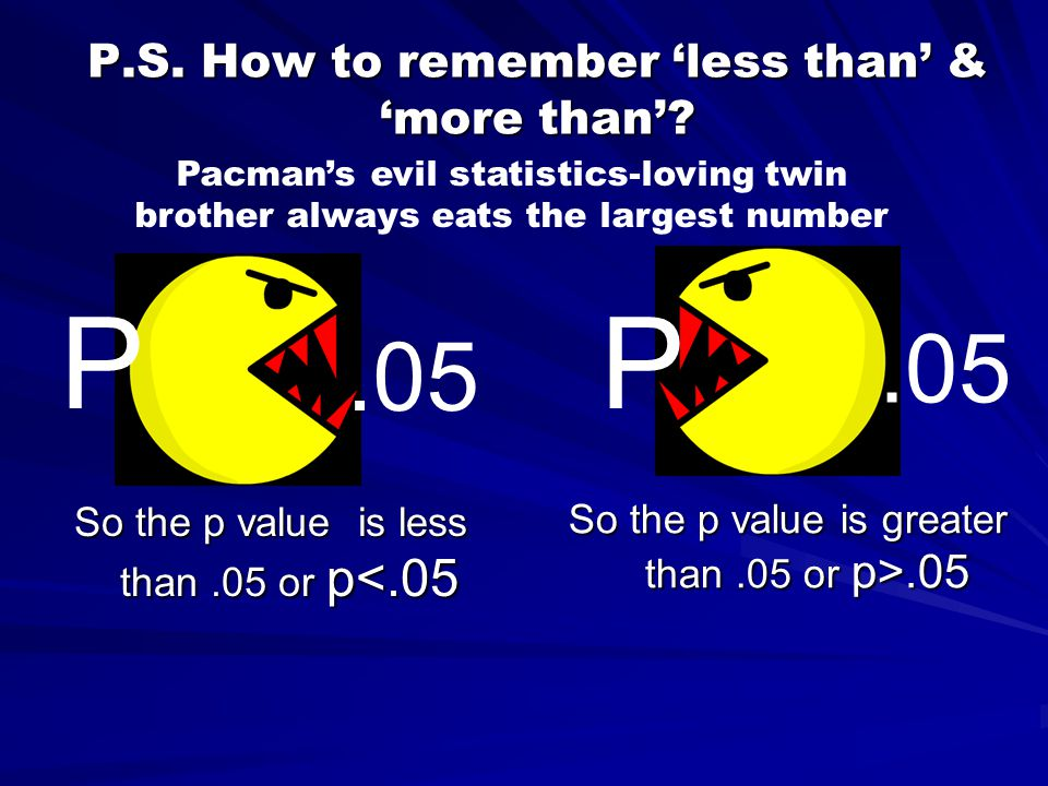 P.S.How to remember 'less than' & 'more than'.