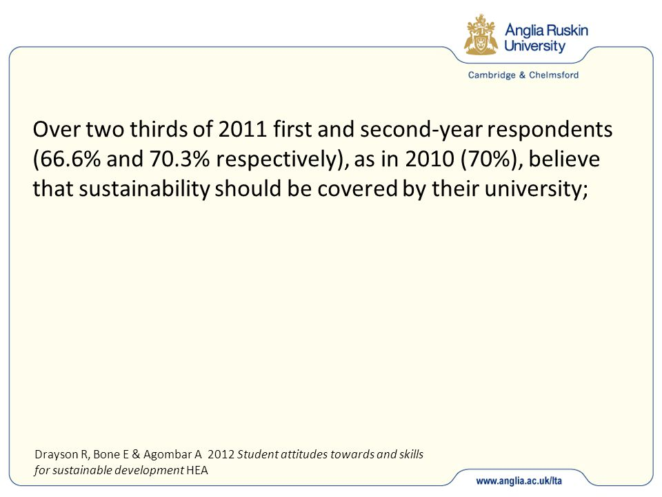Over two thirds of 2011 first and second-year respondents (66.6% and 70.3% respectively), as in 2010 (70%), believe that sustainability should be covered by their university; Drayson R, Bone E & Agombar A 2012 Student attitudes towards and skills for sustainable development HEA