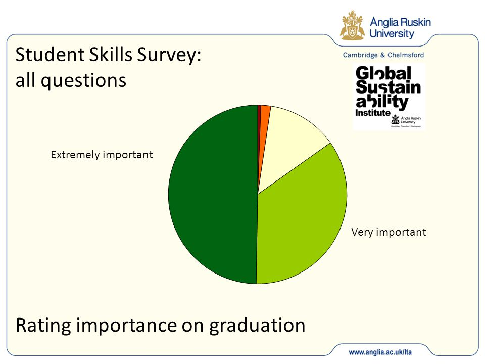 Student Skills Survey: all questions Rating importance on graduation Extremely important Very important