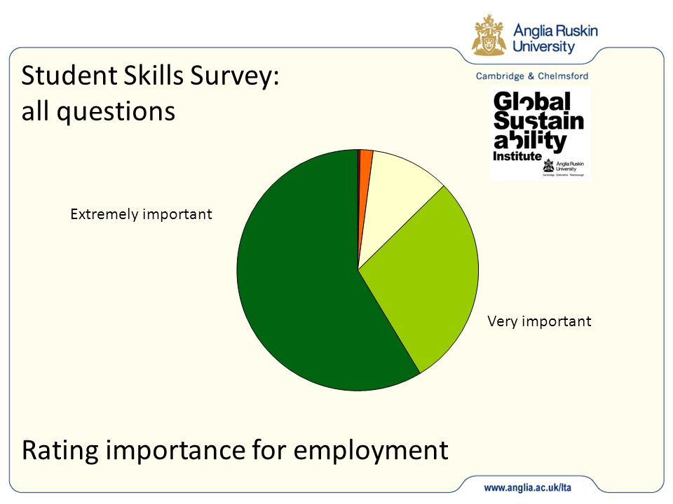 Student Skills Survey: all questions Rating importance for employment Extremely important Very important