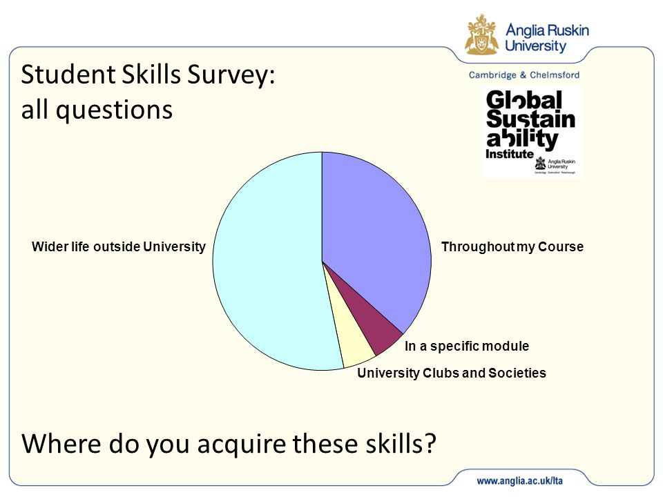 Student Skills Survey: all questions University Clubs and Societies In a specific module Throughout my CourseWider life outside University Where do you acquire these skills