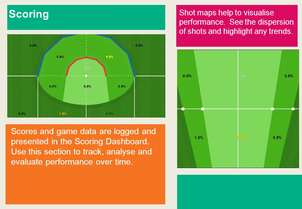 Scoring Shot maps help to visualise performance.