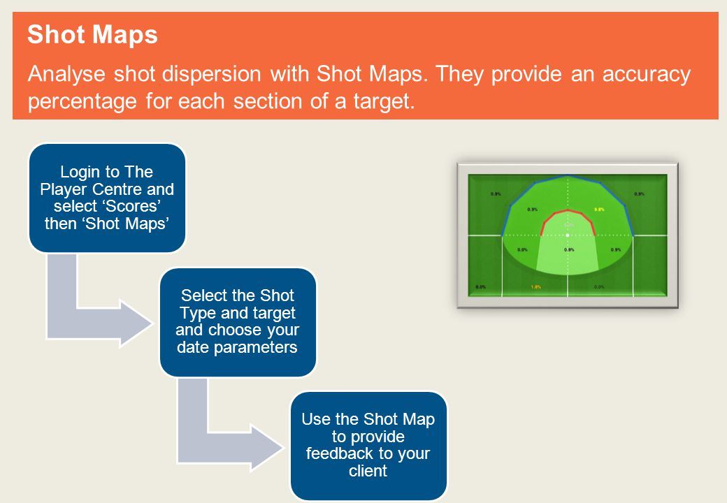 Shot Maps Analyse shot dispersion with Shot Maps.