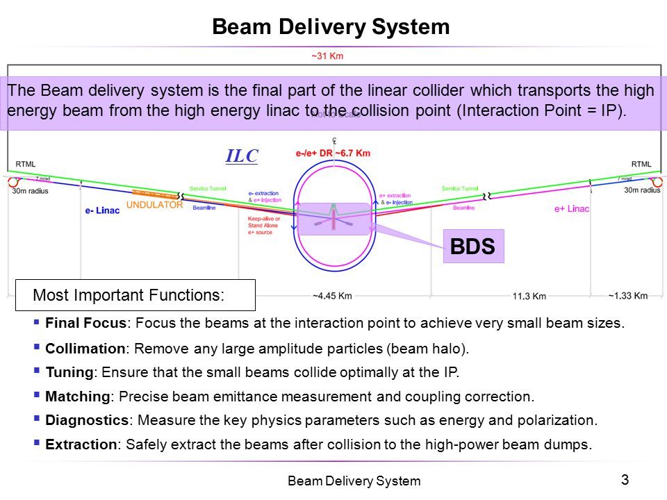 3 Beam Delivery System ILC BDS Beam Delivery System The Beam delivery system is the final part of the linear collider which transports the high energy