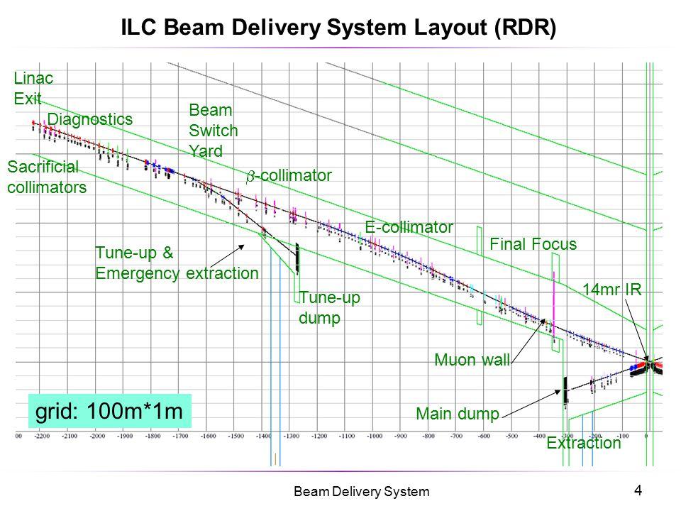 4 Beam Delivery System 14mr IR Final Focus E-collimator  -collimator Diagnostics Tune-up dump Beam Switch Yard Sacrificial collimators Extraction gri