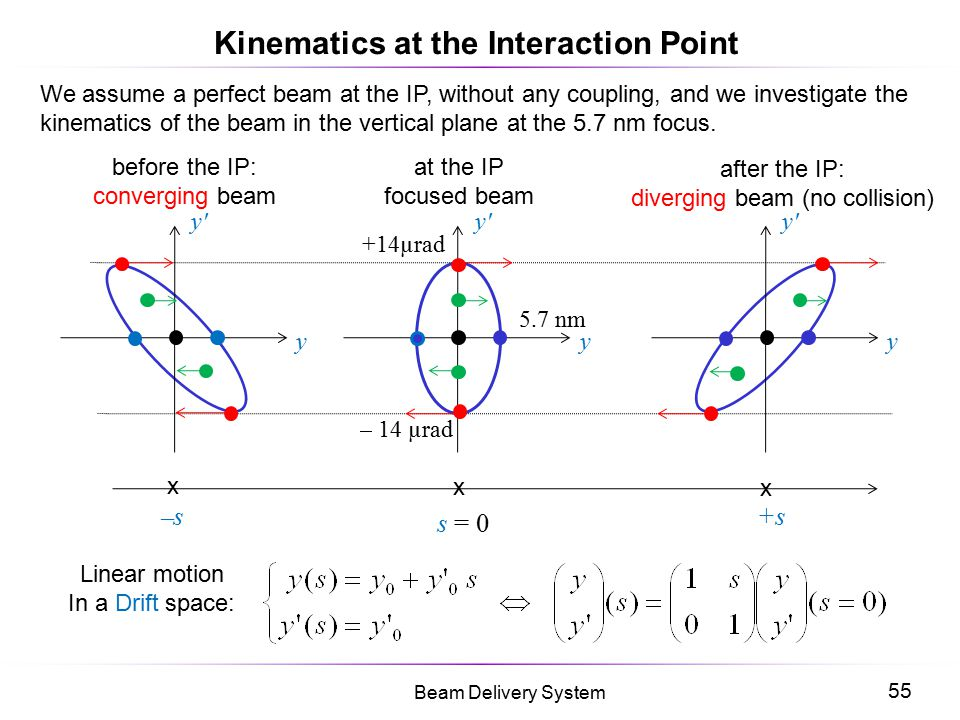 55 Beam Delivery System Kinematics at the Interaction Point We assume a perfect beam at the IP, without any coupling, and we investigate the kinematic
