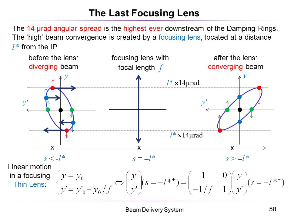 58 Beam Delivery System y' The Last Focusing Lens The 14 µrad angular spread is the highest ever downstream of the Damping Rings. The 'high' beam conv