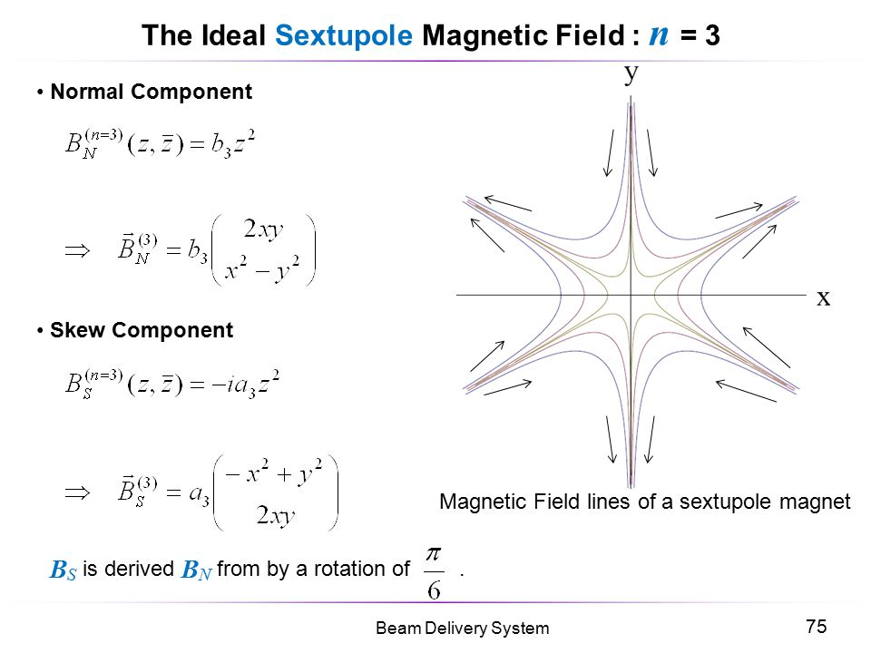 75 Beam Delivery System The Ideal Sextupole Magnetic Field : n = 3 Normal Component Skew Component B S is derived B N from by a rotation of. Magnetic