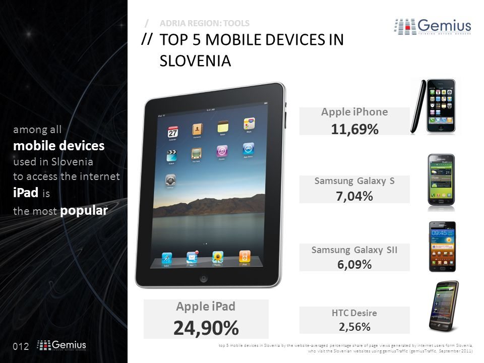 012 // /ADRIA REGION: TOOLS TOP 5 MOBILE DEVICES IN SLOVENIA among all mobile devices used in Slovenia to access the internet iPad is the most popular Apple iPad 24,90% Apple iPhone 11,69% Samsung Galaxy SII 6,09% Samsung Galaxy S 7,04% HTC Desire 2,56% top 5 mobile devices in Slovenia by the website-averaged percentage share of page views generated by internet users form Slovenia, who visit the Slovenian websites using gemiusTraffic (gemiusTraffic, September 2011)