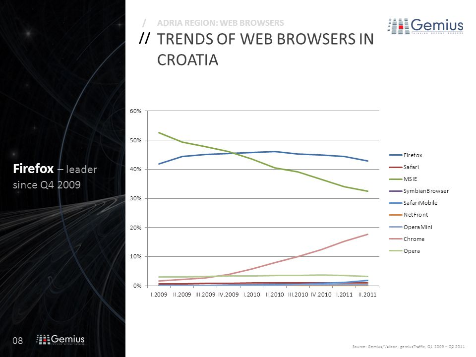 08 // /ADRIA REGION: WEB BROWSERS TRENDS OF WEB BROWSERS IN CROATIA Source: Gemius/Valicon, gemiusTraffic, Q1 2009 – Q2 2011 Firefox – leader since Q4 2009