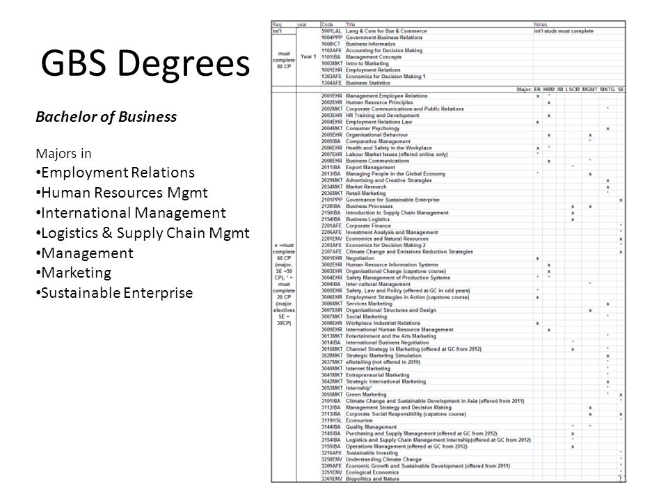 GBS Degrees Bachelor of Business Majors in Employment Relations Human Resources Mgmt International Management Logistics & Supply Chain Mgmt Management