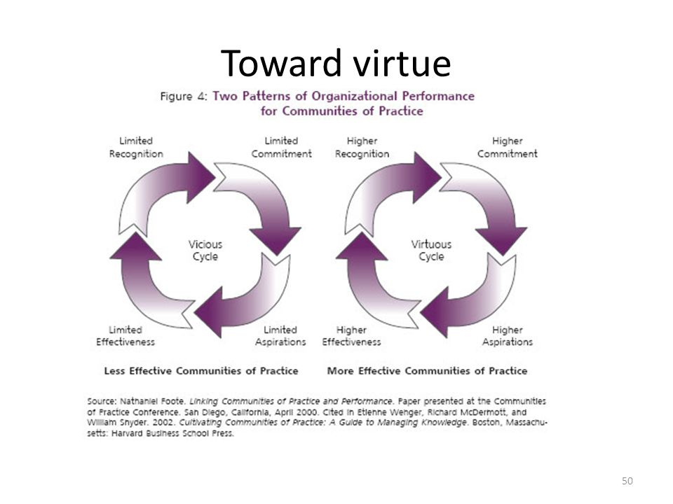 Toward virtue 50