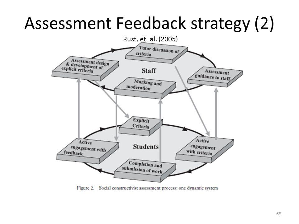 Assessment Feedback strategy (2) Rust, et. al. (2005) 68