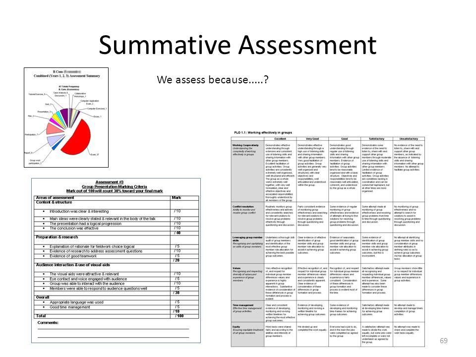 Summative Assessment 69 We assess because.....?