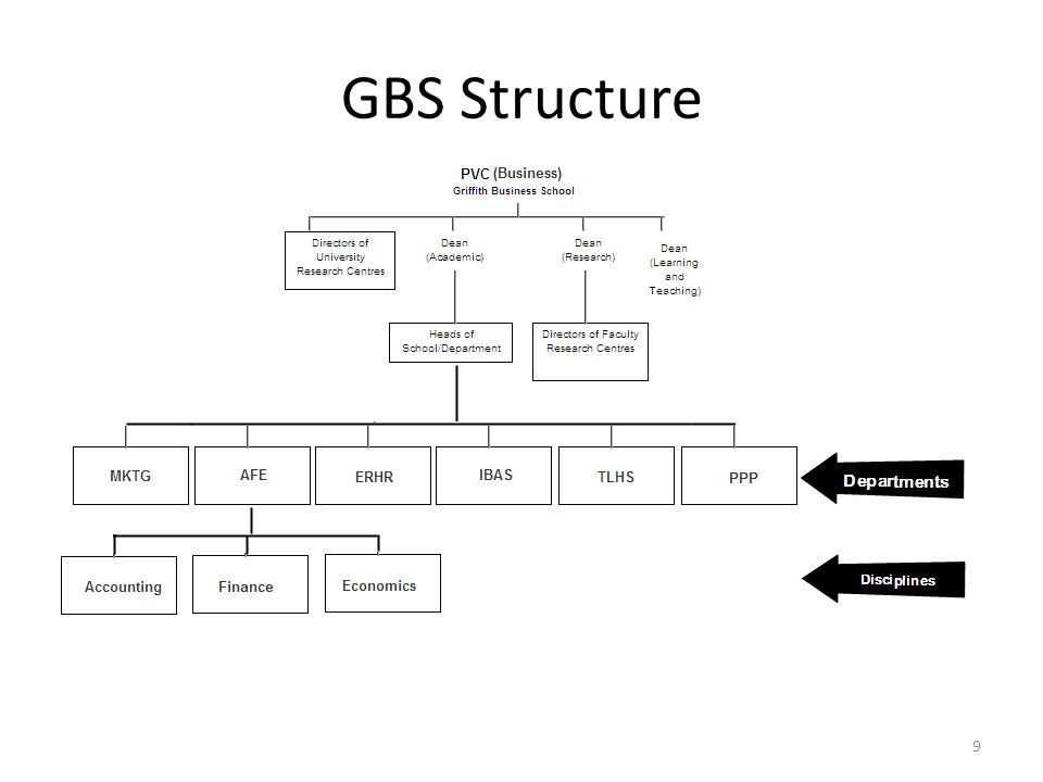 GBS Structure 9