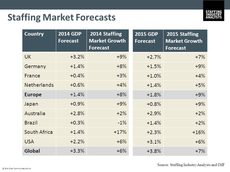 © 2014 Crain Communications Inc. Country2014 GDP Forecast 2014 Staffing Market Growth Forecast UK+3.2%+9% Germany+1.4%+8% France+0.4%+3% Netherlands+0