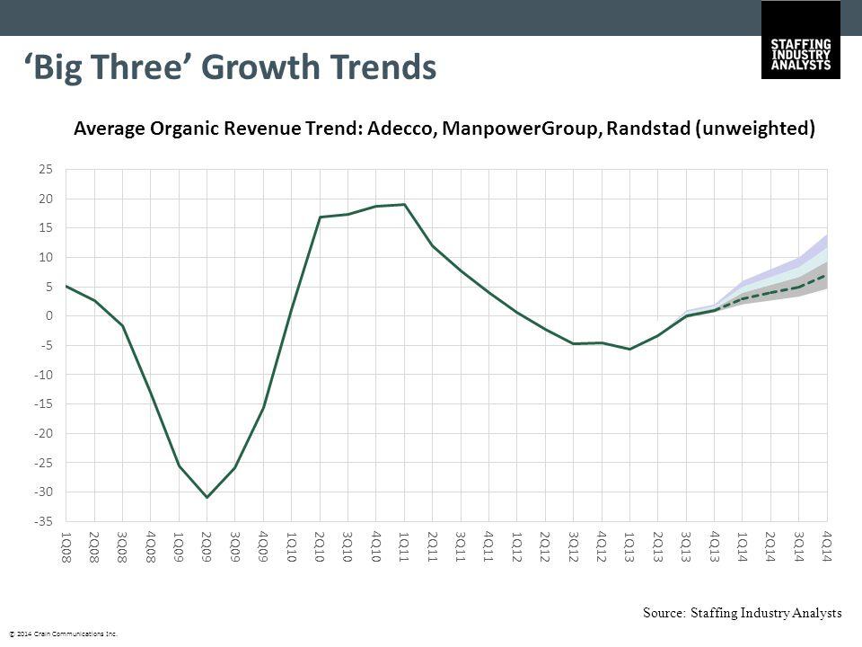 © 2014 Crain Communications Inc. 'Big Three' Growth Trends Average Organic Revenue Trend: Adecco, ManpowerGroup, Randstad (unweighted) Source: Staffin
