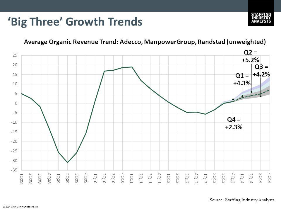© 2014 Crain Communications Inc. 'Big Three' Growth Trends Average Organic Revenue Trend: Adecco, ManpowerGroup, Randstad (unweighted) Q4 = +2.3% Q1 =