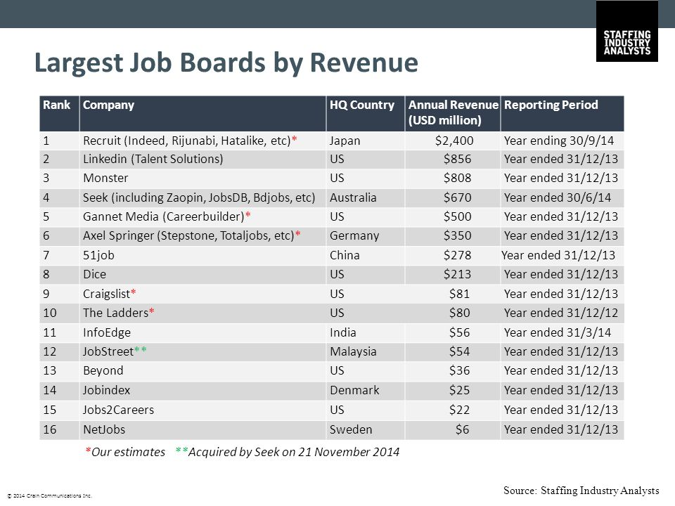 © 2014 Crain Communications Inc. Largest Job Boards by Revenue *Our estimates **Acquired by Seek on 21 November 2014 Source: Staffing Industry Analyst