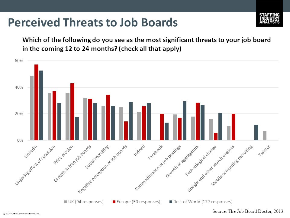 © 2014 Crain Communications Inc. Which of the following do you see as the most significant threats to your job board in the coming 12 to 24 months? (c