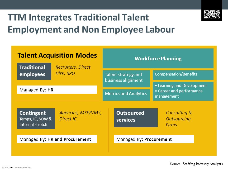 © 2014 Crain Communications Inc. Talent strategy and business alignment Metrics and Analytics Workforce Planning Learning and Development Career and p