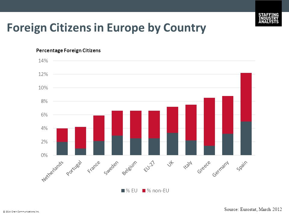 © 2014 Crain Communications Inc. Foreign Citizens in Europe by Country Source: Eurostat, March 2012 Percentage Foreign Citizens