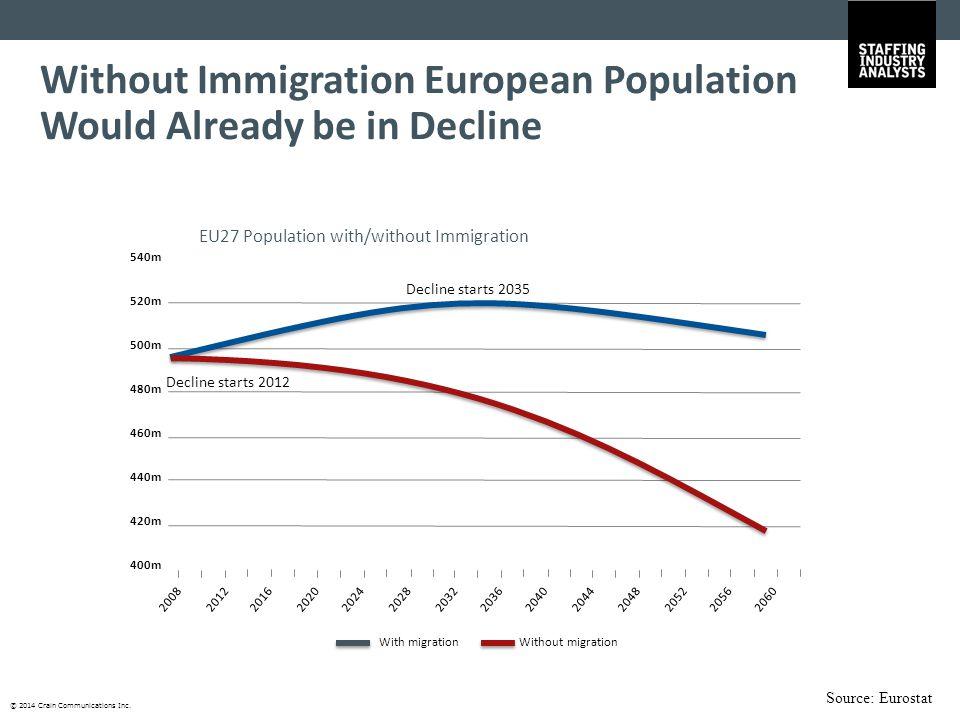 © 2014 Crain Communications Inc. EU27 Population with/without Immigration Source: Eurostat 540m 520m 500m 480m 460m 440m 420m 400m 2008201220162020202