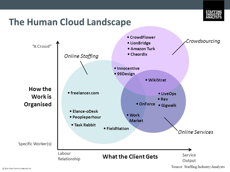 """© 2014 Crain Communications Inc. The Human Cloud Landscape How the Work is Organised Specific Worker(s) """"A Crowd"""" What the Client Gets Labour Relation"""