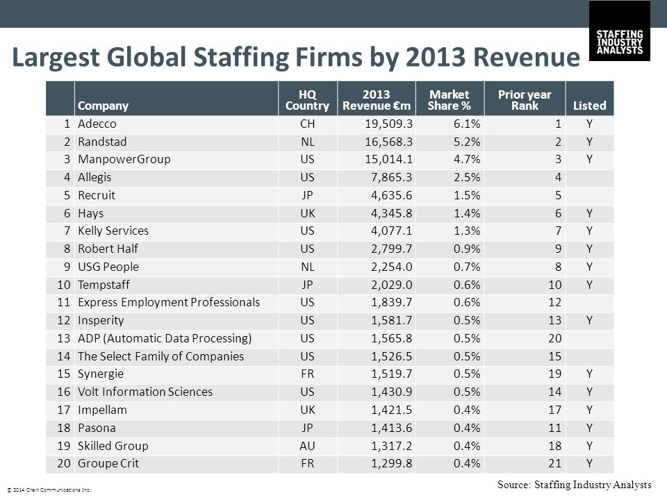 © 2014 Crain Communications Inc. Largest Global Staffing Firms by 2013 Revenue Company HQ Country 2013 Revenue €m Market Share % Prior year RankListed