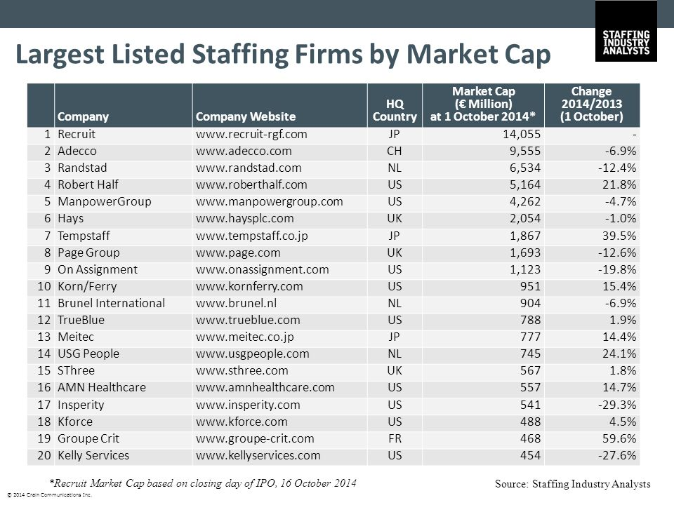 © 2014 Crain Communications Inc. Largest Listed Staffing Firms by Market Cap Source: Staffing Industry Analysts CompanyCompany Website HQ Country Mark