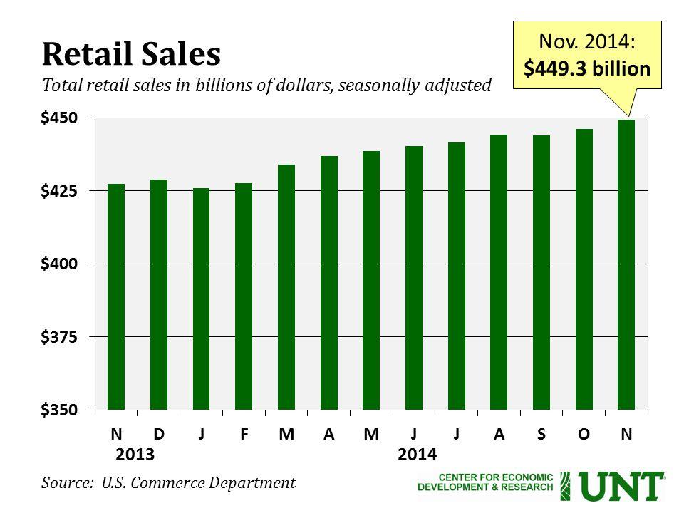 Source: U.S. Commerce Department Nov.