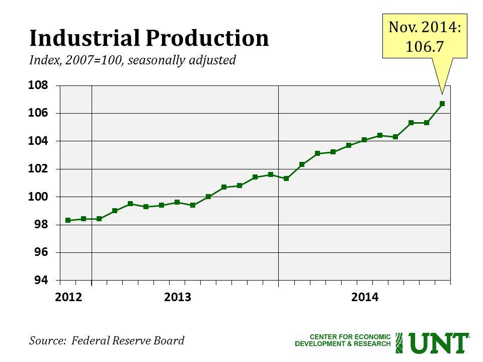 Source: Federal Reserve Board Nov.