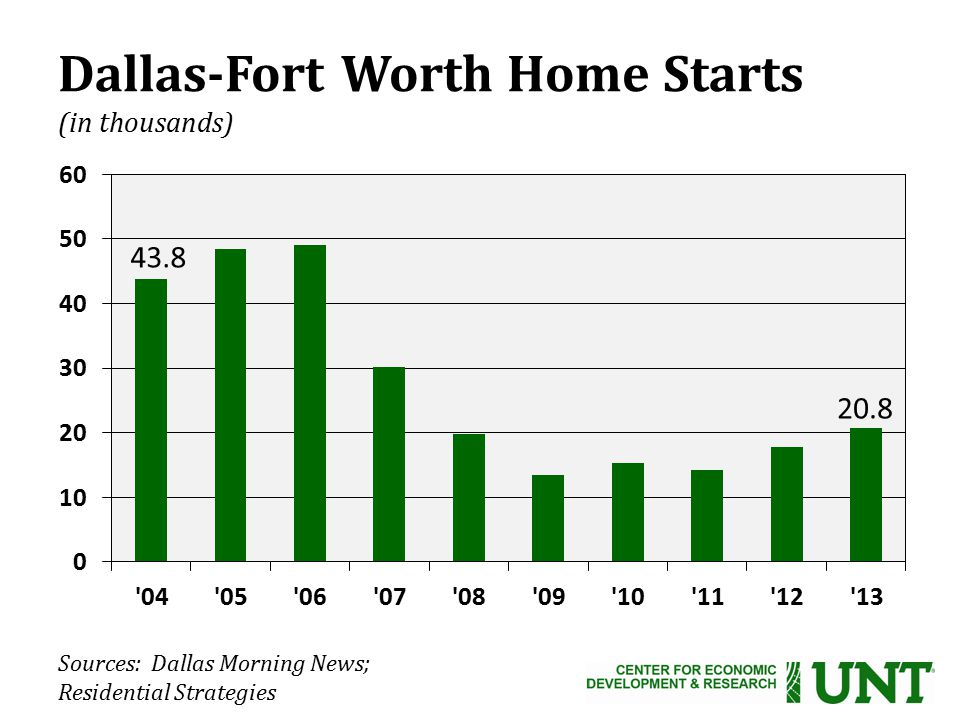 Sources: Dallas Morning News; Residential Strategies Dallas-Fort Worth Home Starts (in thousands) 43.8 20.8