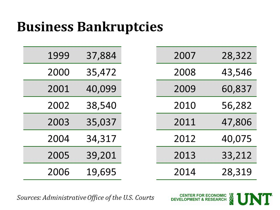 Business Bankruptcies 199937,884200728,322 200035,472200843,546 200140,099200960,837 200238,540201056,282 200335,037201147,806 200434,317201240,075 200539,201201333,212 200619,695201428,319 Sources: Administrative Office of the U.S.