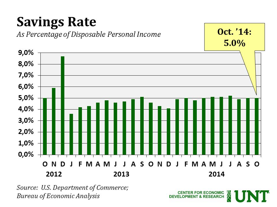 Source: U.S. Department of Commerce; Bureau of Economic Analysis Oct.