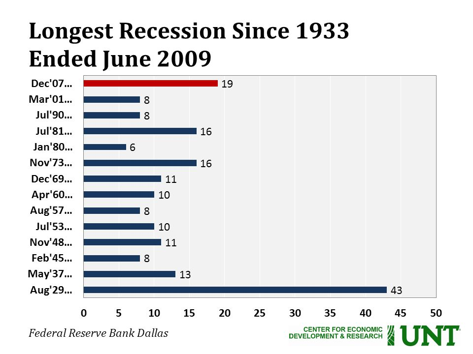 Longest Recession Since 1933 Ended June 2009 Federal Reserve Bank Dallas