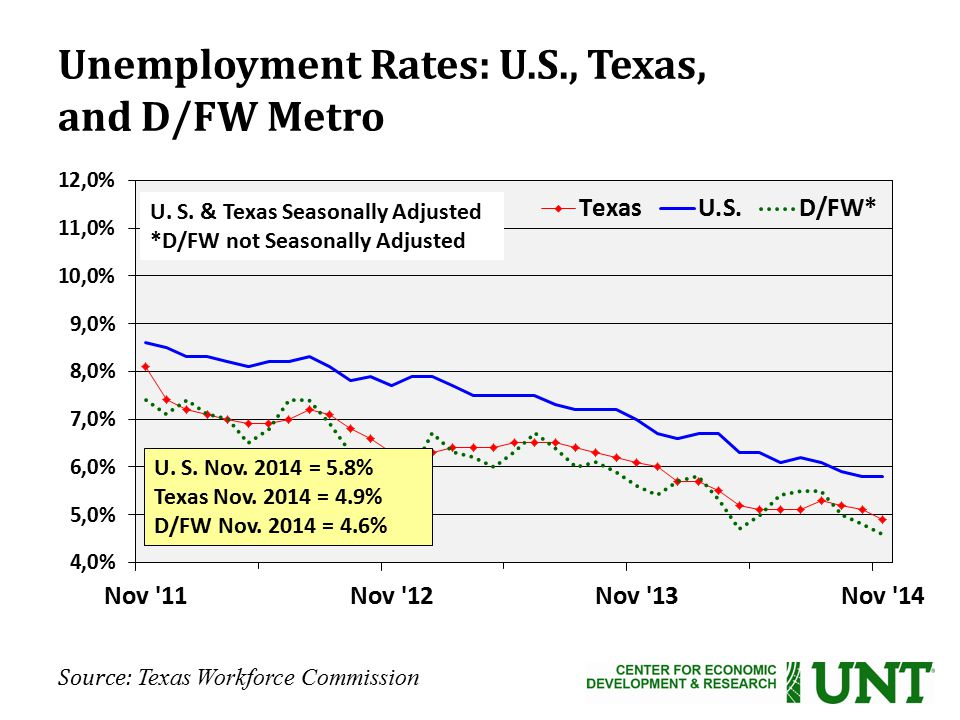 Source: Texas Workforce Commission Unemployment Rates: U.S., Texas, and D/FW Metro U.