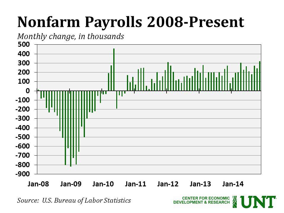 Nonfarm Payrolls 2008-Present Monthly change, in thousands Source: U.S. Bureau of Labor Statistics