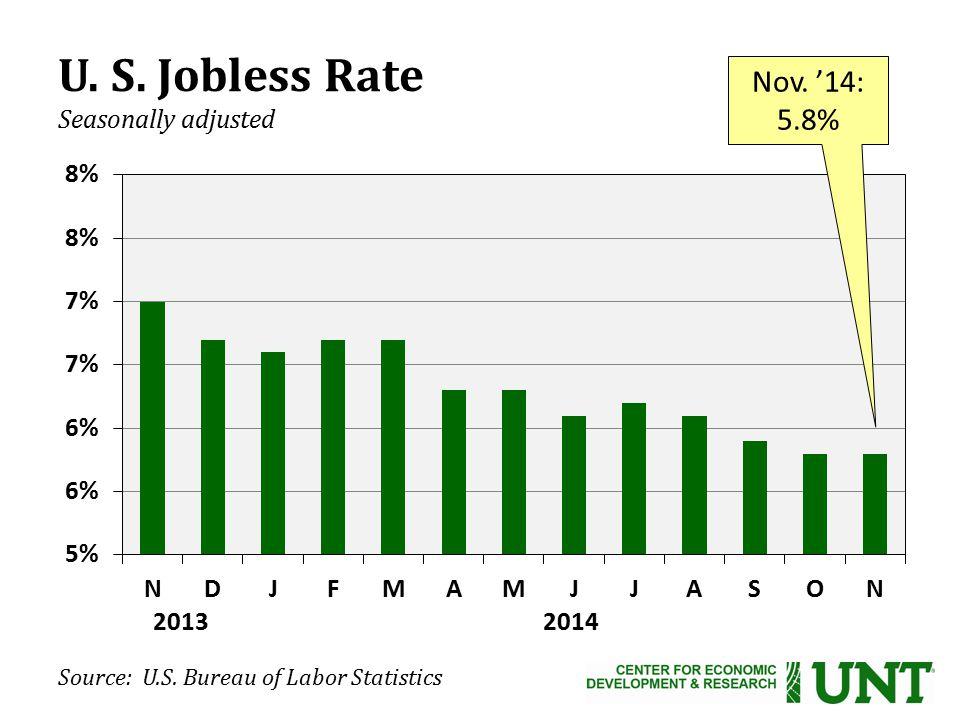 U. S. Jobless Rate Seasonally adjusted Nov. '14: 5.8% Source: U.S.