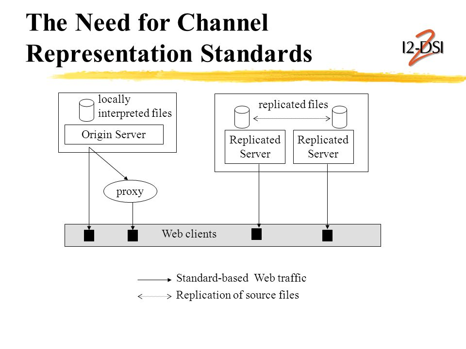 The Need for Channel Representation Standards Origin Server proxy Replicated Server Standard-based Web traffic Replication of source files Web clients locally interpreted files Replicated Server replicated files